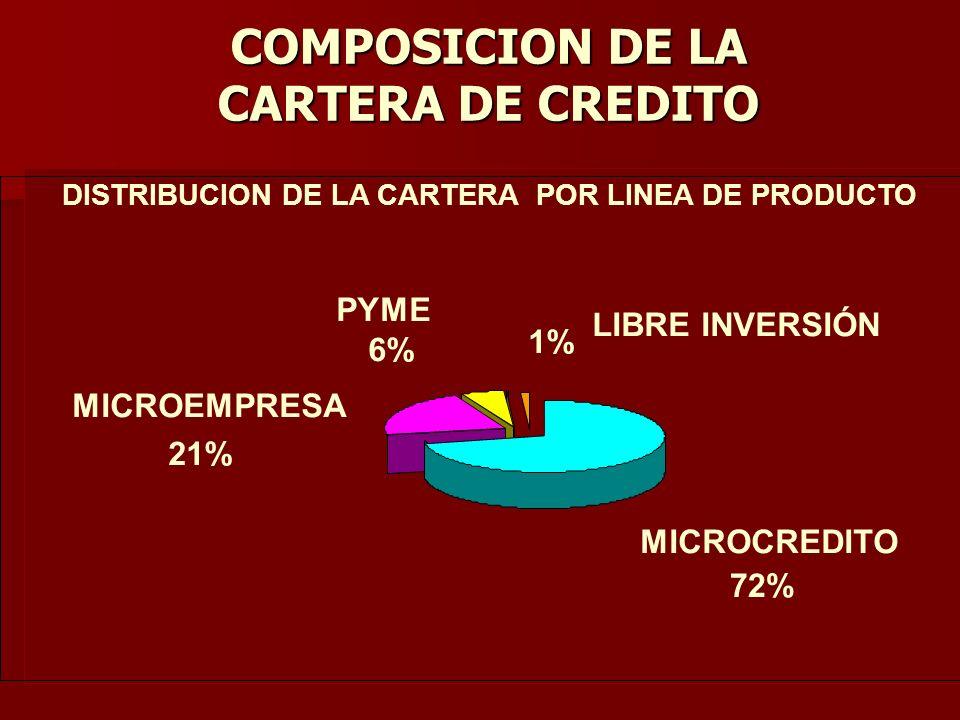 COMPOSICION DE LA CARTERA DE CREDITO DISTRIBUCION DE LA CARTERA POR LINEA DE PRODUCTO MICROCREDITO LIBRE INVERSIÓN 1% PYME 6% MICROEMPRESA 21% 72%