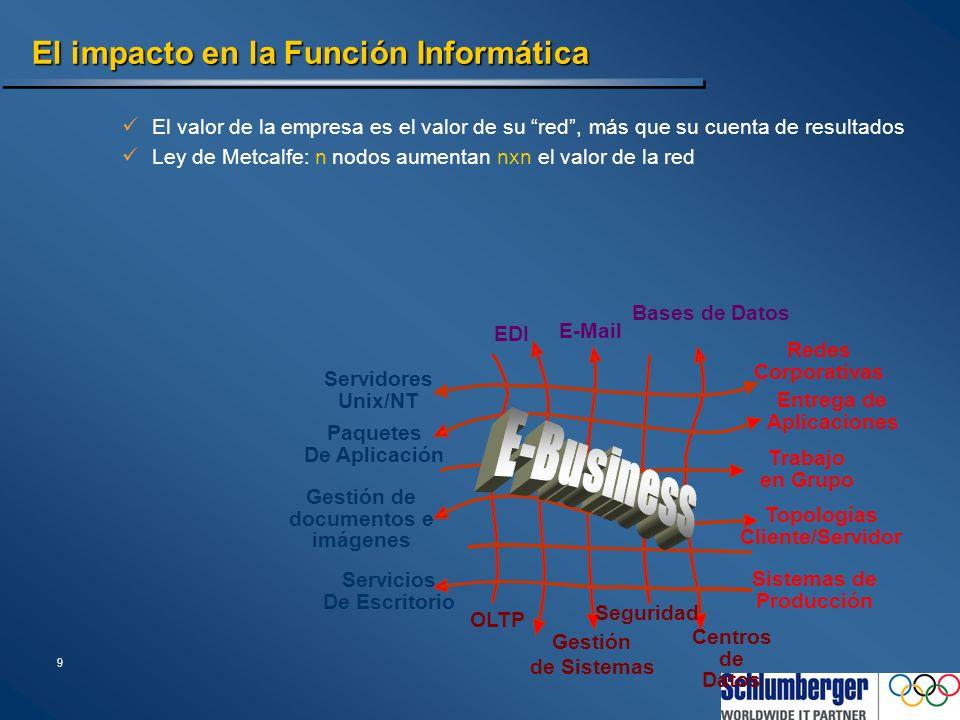 9 El impacto en la Función Informática E-Mail Bases de Datos EDI Redes Corporativas Entrega de Aplicaciones Trabajo en Grupo Topologías Cliente/Servid