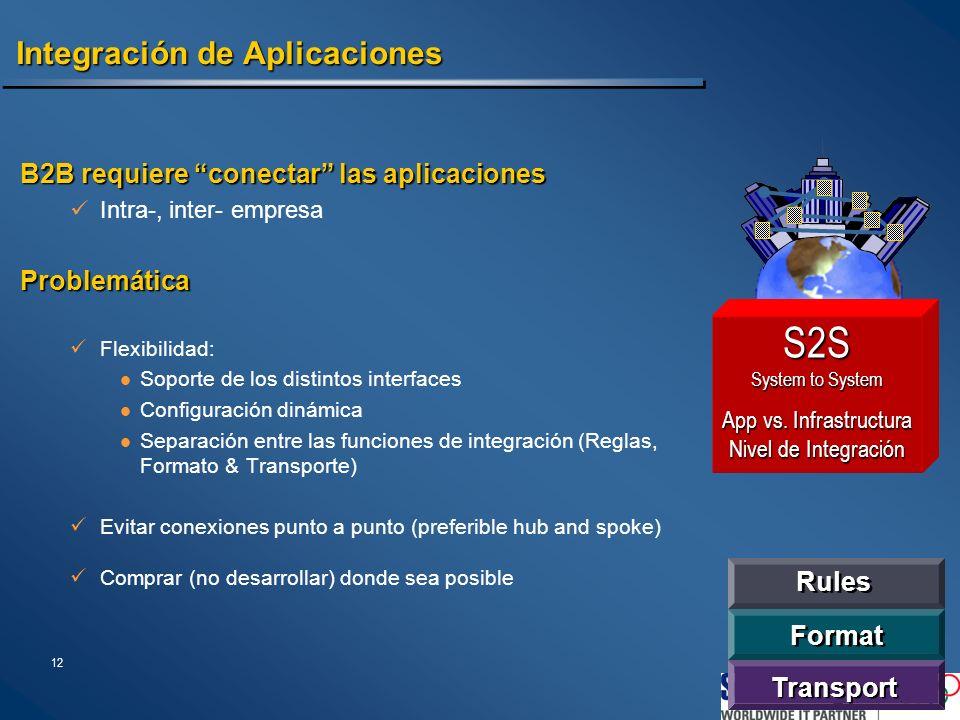 12 Integración de Aplicaciones B2B requiere conectar las aplicaciones Intra-, inter- empresaProblemática Flexibilidad: Soporte de los distintos interf