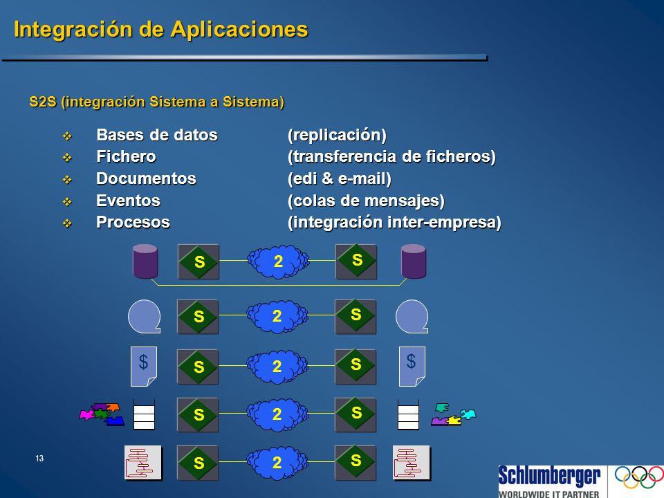 13 Integración de Aplicaciones S2S (integración Sistema a Sistema) Fichero(transferencia de ficheros) Fichero(transferencia de ficheros) 2 S S Documen