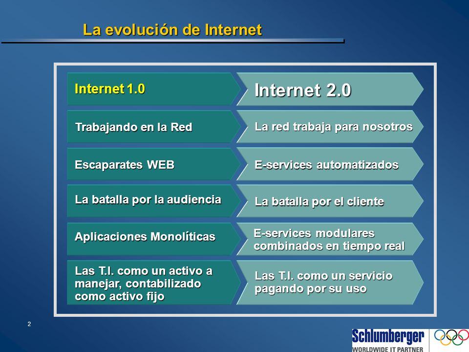 2 La evolución de Internet Internet 1.0 Trabajando en la Red Escaparates WEB La batalla por la audiencia Aplicaciones Monolíticas Internet 2.0 La red