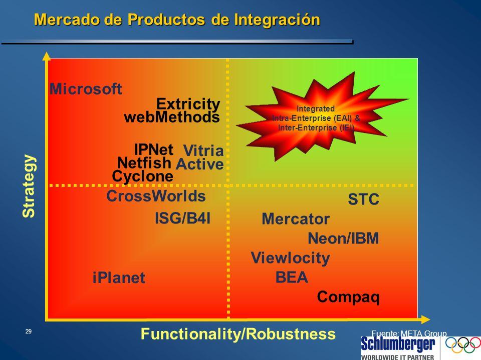 29 Mercado de Productos de Integración Microsoft CrossWorlds BEA Viewlocity Mercator Neon/IBM Functionality/Robustness Strategy iPlanet Compaq Vitria