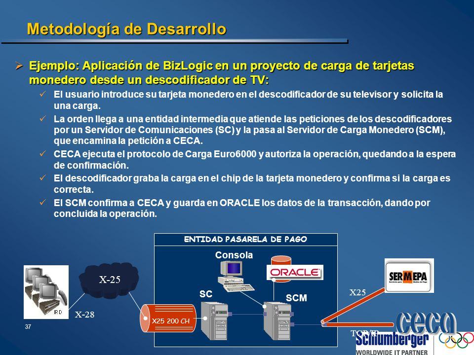 37 Metodología de Desarrollo Ejemplo: Aplicación de BizLogic en un proyecto de carga de tarjetas monedero desde un descodificador de TV: Ejemplo: Apli