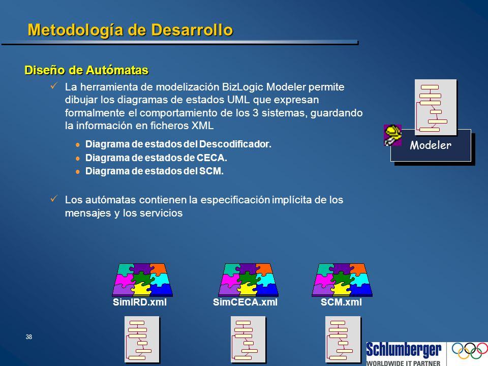 38 Metodología de Desarrollo Diseño de Autómatas La herramienta de modelización BizLogic Modeler permite dibujar los diagramas de estados UML que expr