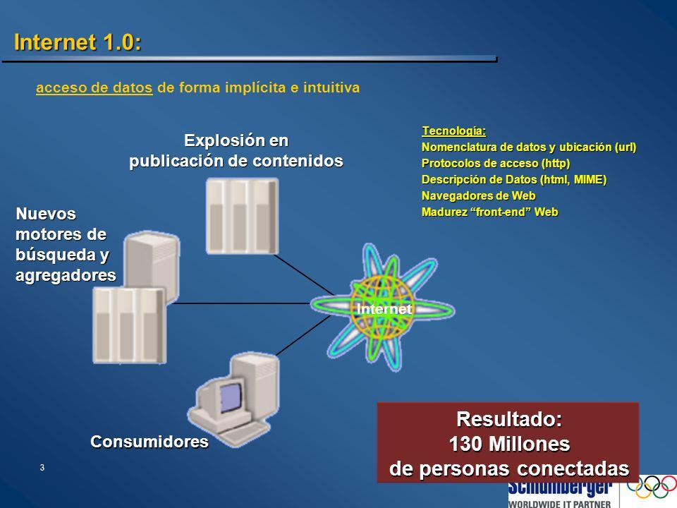 3 Explosión en publicación de contenidos Internet 1.0: Tecnología: Nomenclatura de datos y ubicación (url) Protocolos de acceso (http) Descripción de