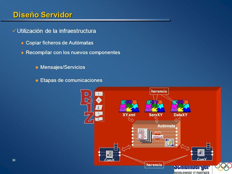39 Diseño Servidor Utilización de la infraestructura Autómata DataXYServXY herencia Recompilar con los nuevos componentes Mensajes/Servicios XY.xml Co