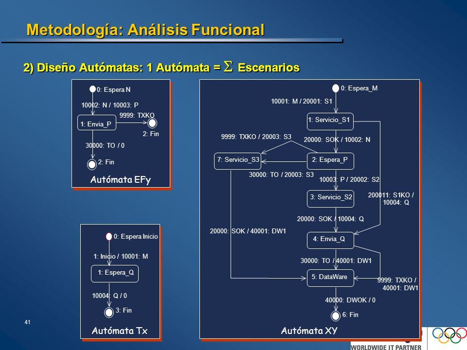 41 Metodología: Análisis Funcional Autómata XY 200011: S1KO / 10004: Q 0: Espera_M 1: Servicio_S1 2: Espera_P 3: Servicio_S2 4: Envia_Q 6: Fin 10001: