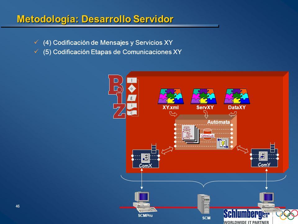 46 Autómata DataXYServXYXY.xml ComX ComY Metodología: Desarrollo Servidor (4) Codificación de Mensajes y Servicios XY (5) Codificación Etapas de Comun