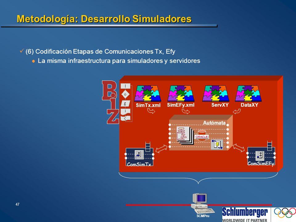 47 Metodología: Desarrollo Simuladores (6) Codificación Etapas de Comunicaciones Tx, Efy La misma infraestructura para simuladores y servidores ComSim
