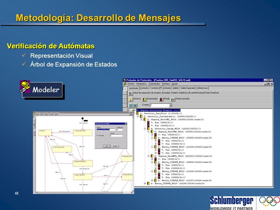48 Metodología: Desarrollo de Mensajes Verificación de Autómatas Representación Visual Árbol de Expansión de Estados Modeler