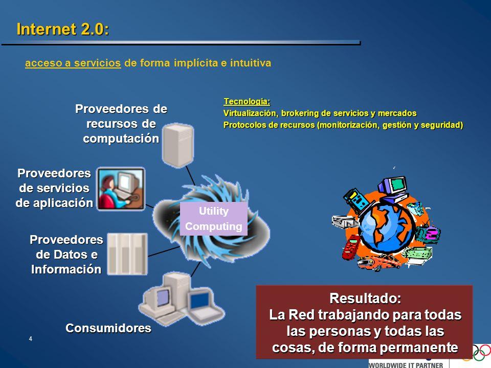 4 Internet 2.0: Tecnología: Virtualización, brokering de servicios y mercados Protocolos de recursos (monitorización, gestión y seguridad) Proveedores