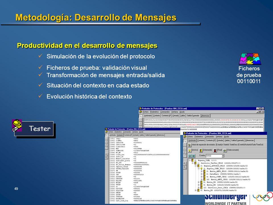 49 Metodología: Desarrollo de Mensajes Productividad en el desarrollo de mensajes Simulación de la evolución del protocolo Ficheros de prueba 00110011