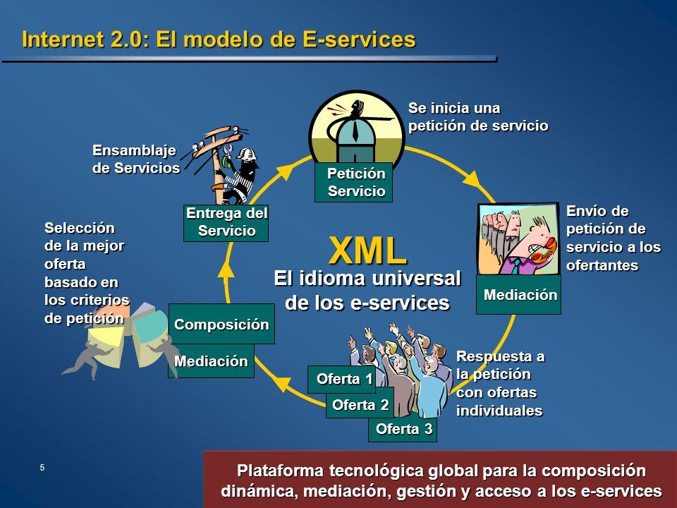 5 Plataforma tecnológica global para la composición dinámica, mediación, gestión y acceso a los e-services Internet 2.0: El modelo de E-services Media