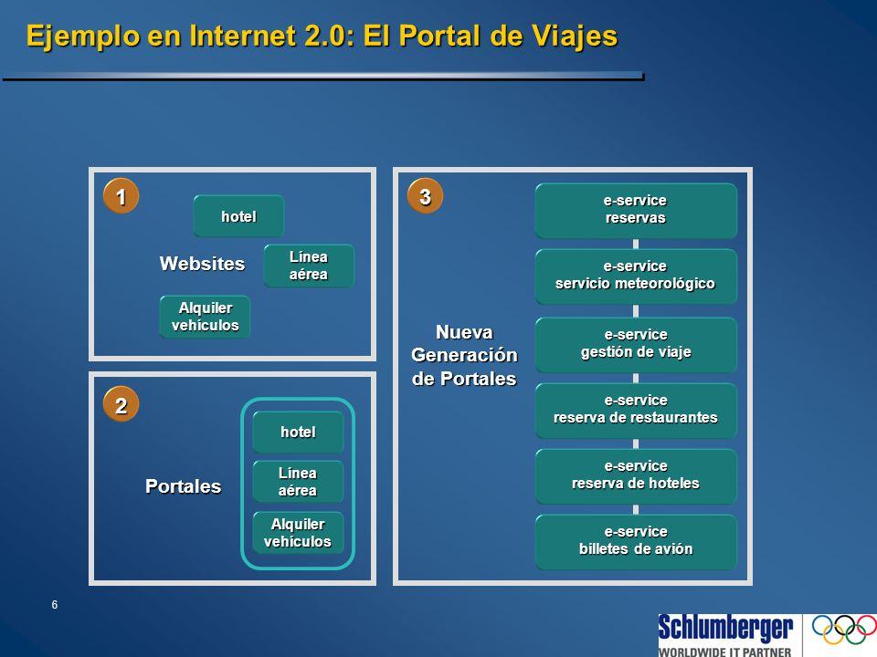 6 Ejemplo en Internet 2.0: El Portal de Viajes e-servicereservas e-service servicio meteorológico e-service gestión de viaje e-service reserva de rest