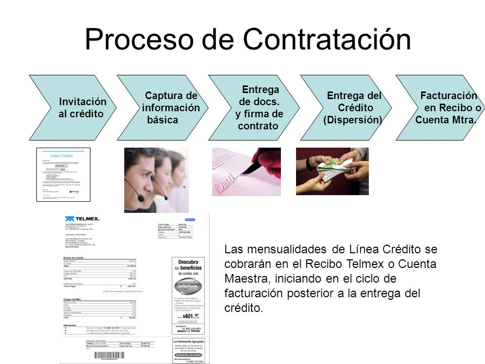 Proceso de Contratación Invitación al crédito Captura de información básica Entrega de docs. y firma de contrato Las mensualidades de Línea Crédito se