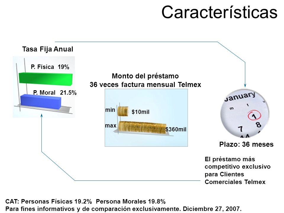 Características El préstamo más competitivo exclusivo para Clientes Comerciales Telmex Tasa Fija Anual P. Física P. Moral 19% 21.5% Monto del préstamo