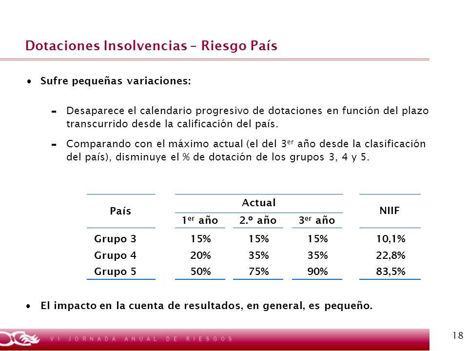 18 Dotaciones Insolvencias – Riesgo País Sufre pequeñas variaciones: - Desaparece el calendario progresivo de dotaciones en función del plazo transcur