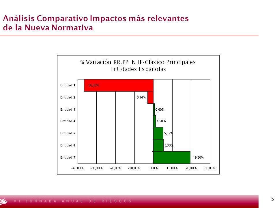 5 Análisis Comparativo Impactos más relevantes de la Nueva Normativa