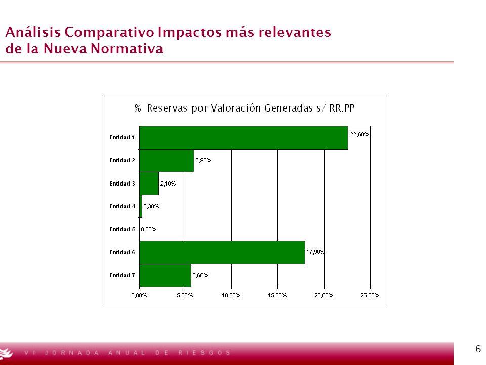 6 Análisis Comparativo Impactos más relevantes de la Nueva Normativa