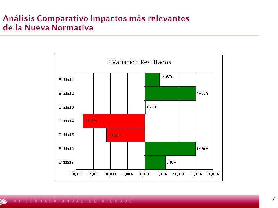 7 Análisis Comparativo Impactos más relevantes de la Nueva Normativa