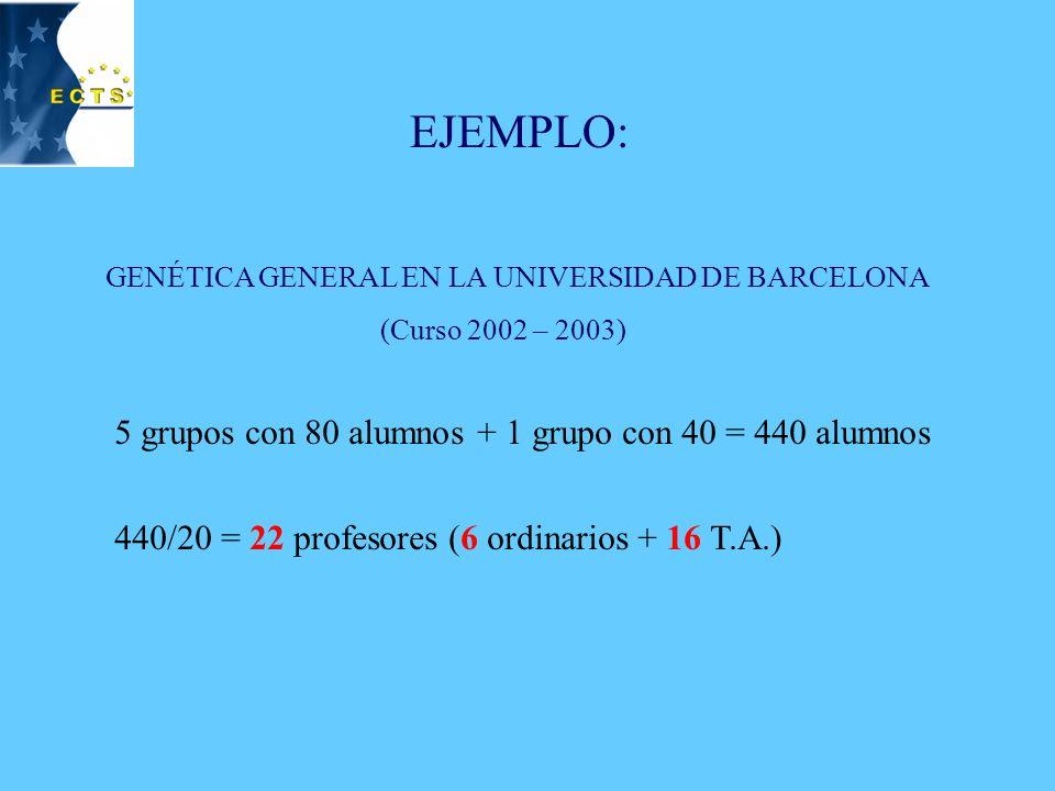 TRAMPA DE LA TUTORÍA MODELO ANGLOSAJÓN: 1 PROFESOR (T.A.) POR CADA 8-10 ALUMNOS UNIVERSIDAD ESPAÑOLA MASIFICADA: 80 ALUMNOS POR GRUPO 80/8 = 10 PROF.