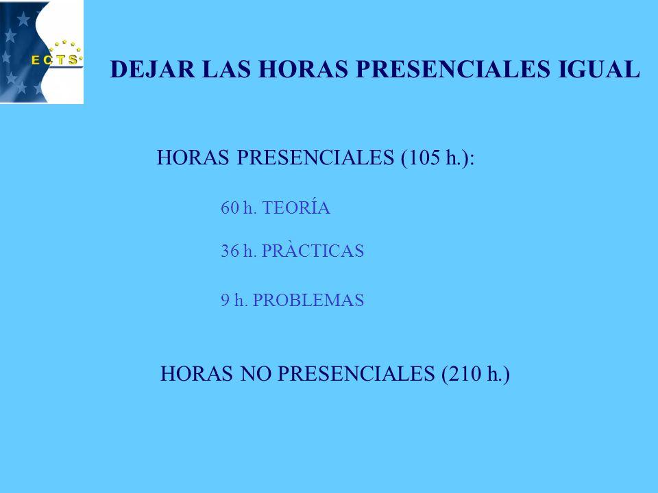 NÚMERO DE HORAS DISPONIBLES CRÉDITOS TOTALES: 10,5 NÚMERO TOTAL DE HORAS: 10,5 x 30 h.