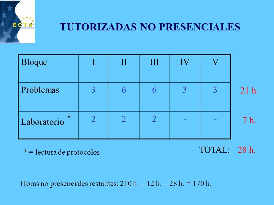 EVALUACIÓN PRUEBAS FINALES (2 convocatorias): 4 h.