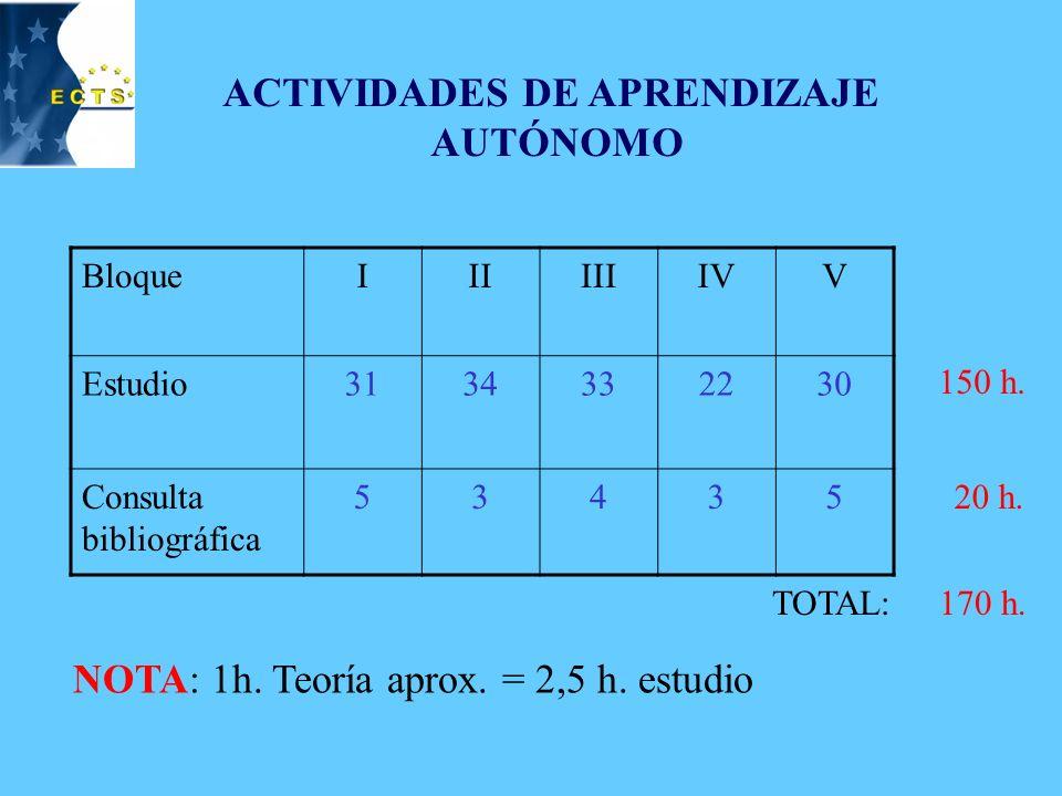 TUTORIZADAS NO PRESENCIALES BloqueIIIIIIIVV Problemas36633 Laboratorio * 222-- * = lectura de protocolos 21 h.
