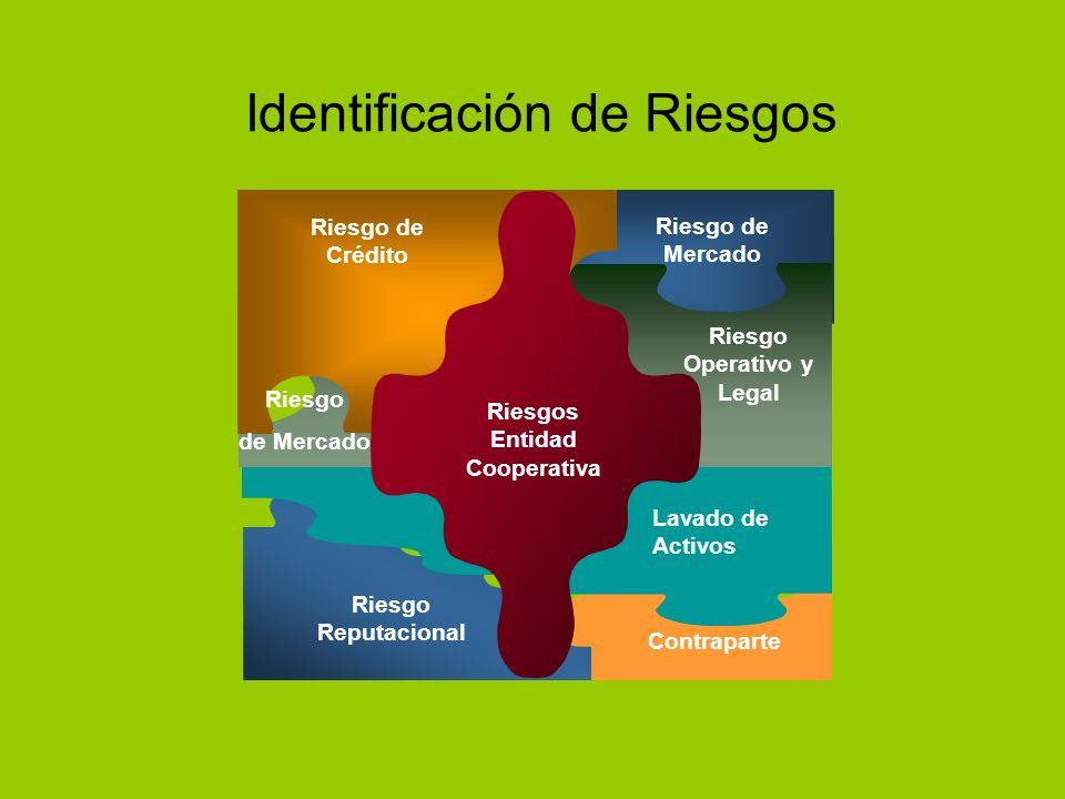 Identificación de Riesgos Riesgo Operativo y Legal Reputacional Riesgo Entidad Cooperativa Riesgo de Crédito Riesgo de Mercado Riesgo de Mercado Lavad