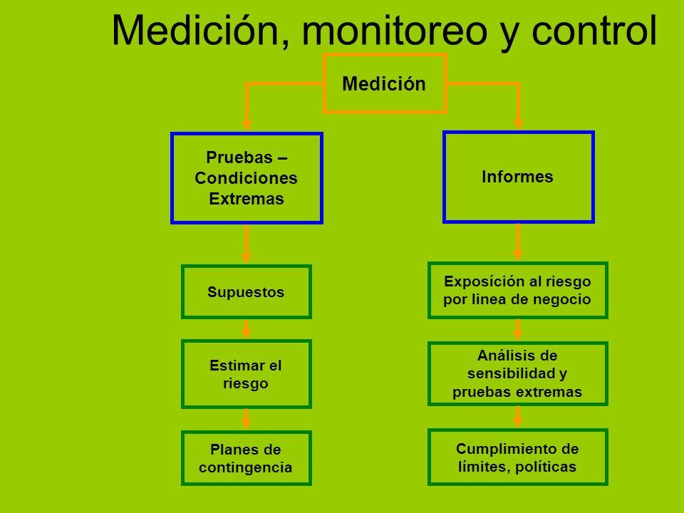 Medición, monitoreo y control Medición Pruebas – Condiciones Extremas Informes Supuestos Estimar el riesgo Exposíción al riesgo por linea de negocio A