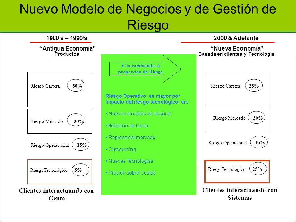 1980s – 1990s2000 & Adelante Antigua Economía Nueva Economía ProductosBasada en clientes y Tecnología Esta cambiando la proporción de Riesgo Riesgo Op