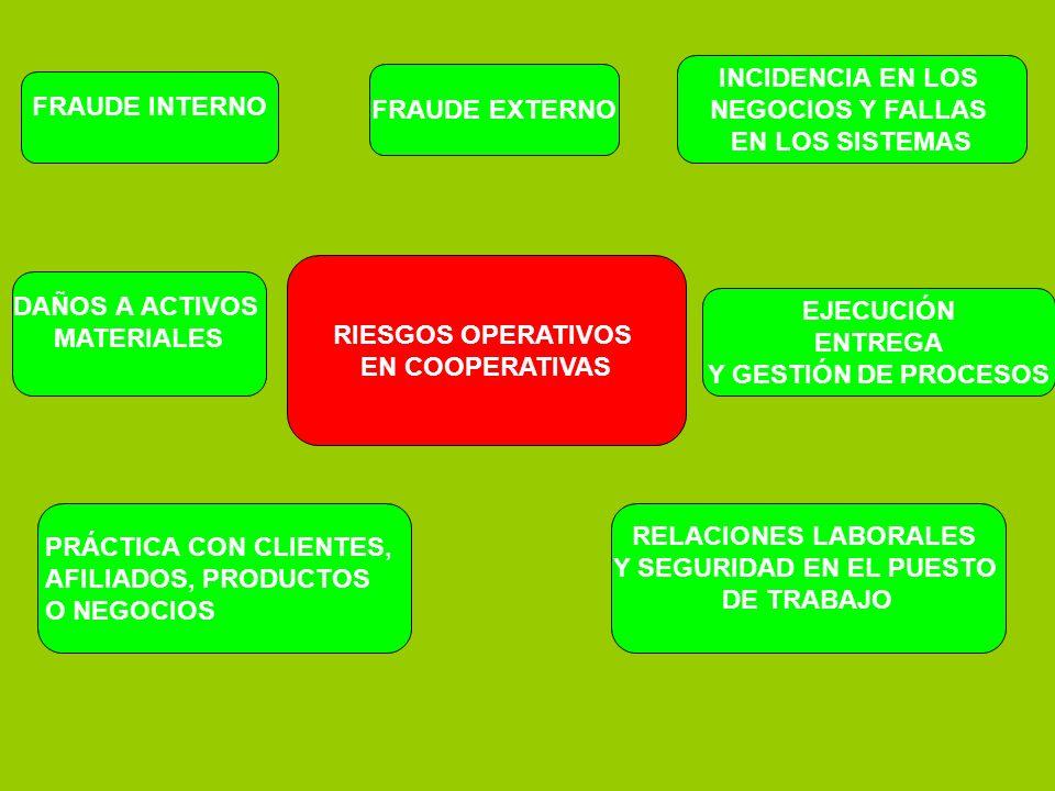 RIESGOS OPERATIVOS EN COOPERATIVAS FRAUDE INTERNO FRAUDE EXTERNO RELACIONES LABORALES Y SEGURIDAD EN EL PUESTO DE TRABAJO PRÁCTICA CON CLIENTES, AFILI