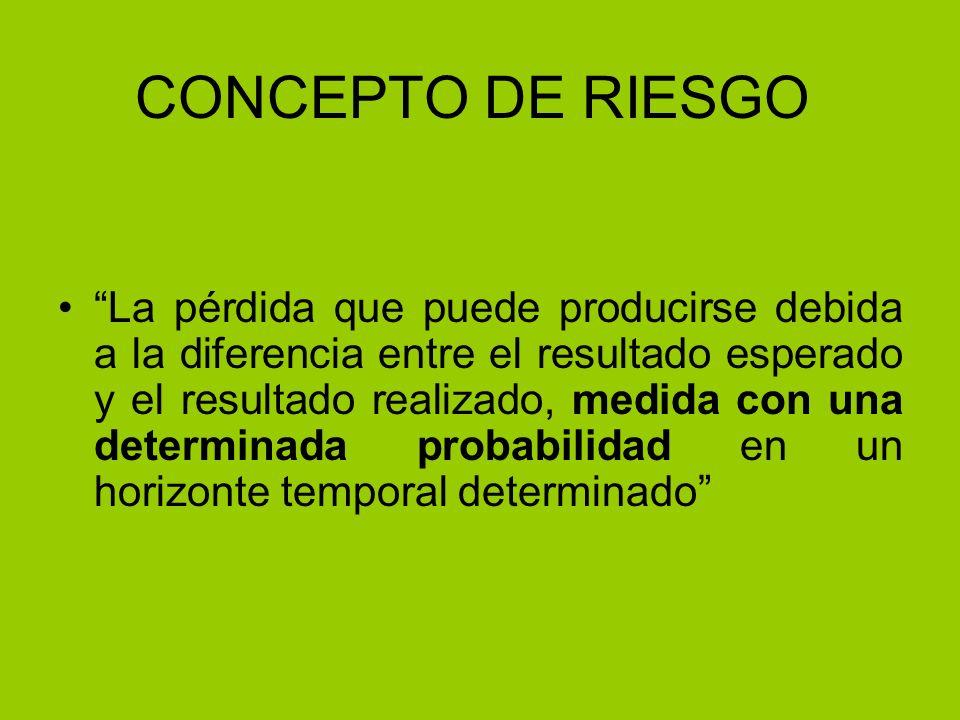 CONCEPTO DE RIESGO La pérdida que puede producirse debida a la diferencia entre el resultado esperado y el resultado realizado, medida con una determi
