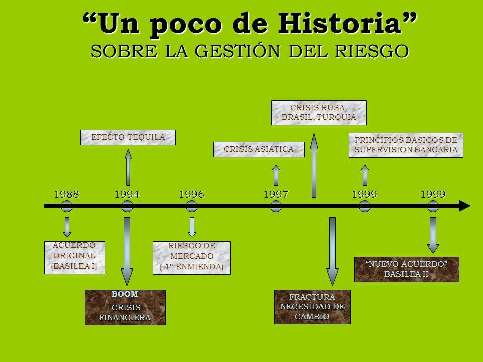 Un poco de Historia SOBRE LA GESTIÓN DEL RIESGO ACUERDOORIGINAL (BASILEA I) BOOM CRISIS FINANCIERA CRISIS FINANCIERA RIESGO DE MERCADO ( 1º ENMIENDA)