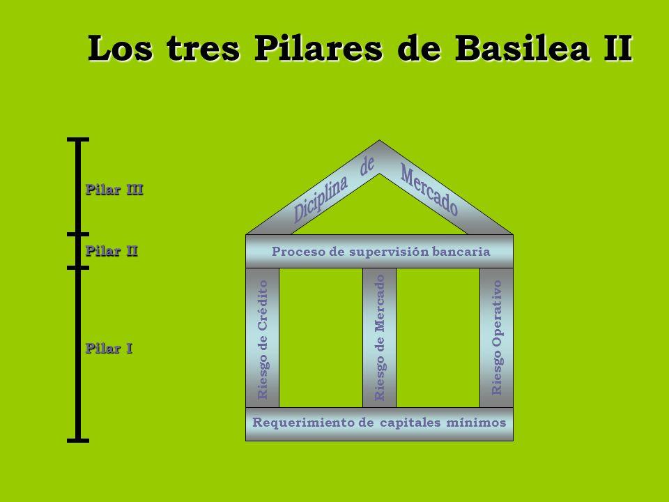 Los tres Pilares de Basilea II Riesgo Operativo Riesgo de Crédito Riesgo de Mercado Requerimiento de capitales mínimos Proceso de supervisión bancaria