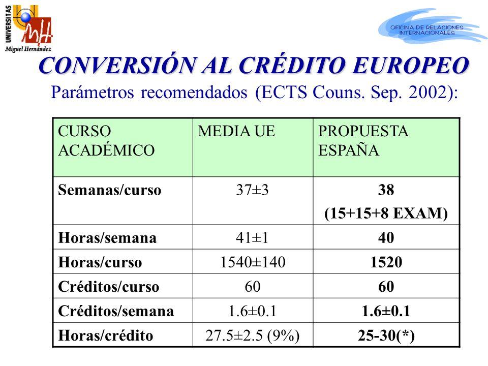 Parámetros recomendados (ECTS Couns. Sep.