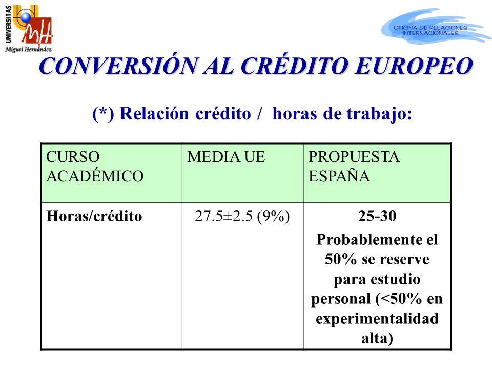 CONVERSIÓN AL CRÉDITO EUROPEO CONVERSIÓN AL CRÉDITO EUROPEO (*) Relación crédito / horas de trabajo: CURSO ACADÉMICO MEDIA UEPROPUESTA ESPAÑA Horas/crédito27.5±2.5 (9%)25-30 Probablemente el 50% se reserve para estudio personal (<50% en experimentalidad alta)
