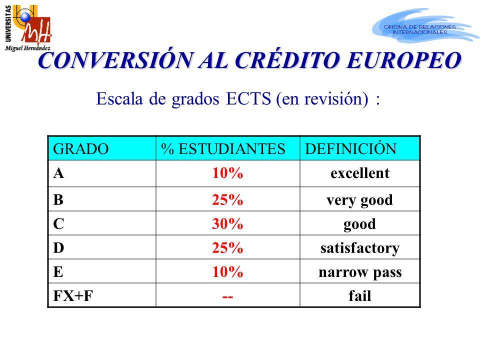 Escala de grados ECTS (en revisión) : CONVERSIÓN AL CRÉDITO EUROPEO CONVERSIÓN AL CRÉDITO EUROPEO GRADO% ESTUDIANTESDEFINICIÓN A10%excellent B25%very good C30%good D25%satisfactory E10%narrow pass FX+F--fail