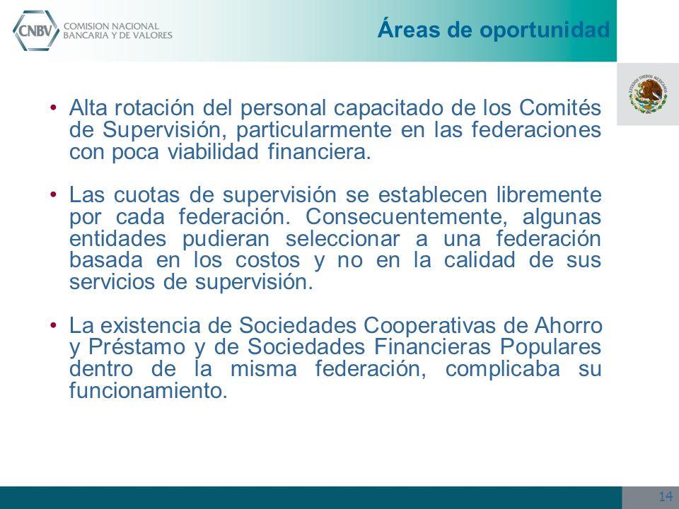 14 Alta rotación del personal capacitado de los Comités de Supervisión, particularmente en las federaciones con poca viabilidad financiera. Las cuotas