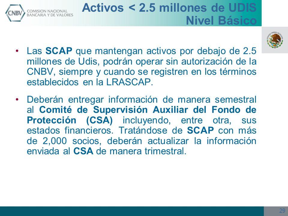 29 Activos < 2.5 millones de UDIS Nivel Básico Las SCAP que mantengan activos por debajo de 2.5 millones de Udis, podrán operar sin autorización de la