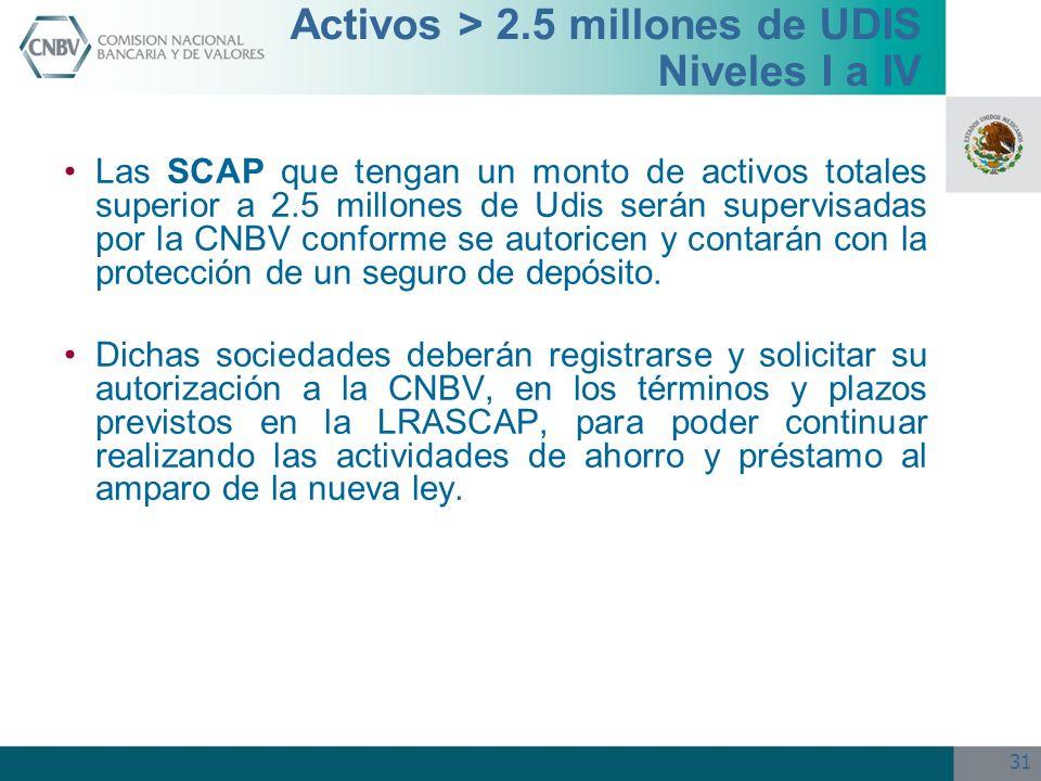 31 Las SCAP que tengan un monto de activos totales superior a 2.5 millones de Udis serán supervisadas por la CNBV conforme se autoricen y contarán con