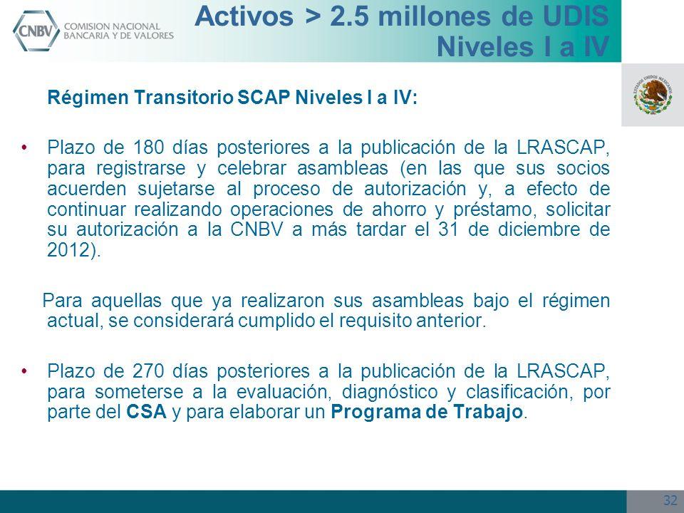 32 Activos > 2.5 millones de UDIS Niveles I a IV Régimen Transitorio SCAP Niveles I a IV: Plazo de 180 días posteriores a la publicación de la LRASCAP