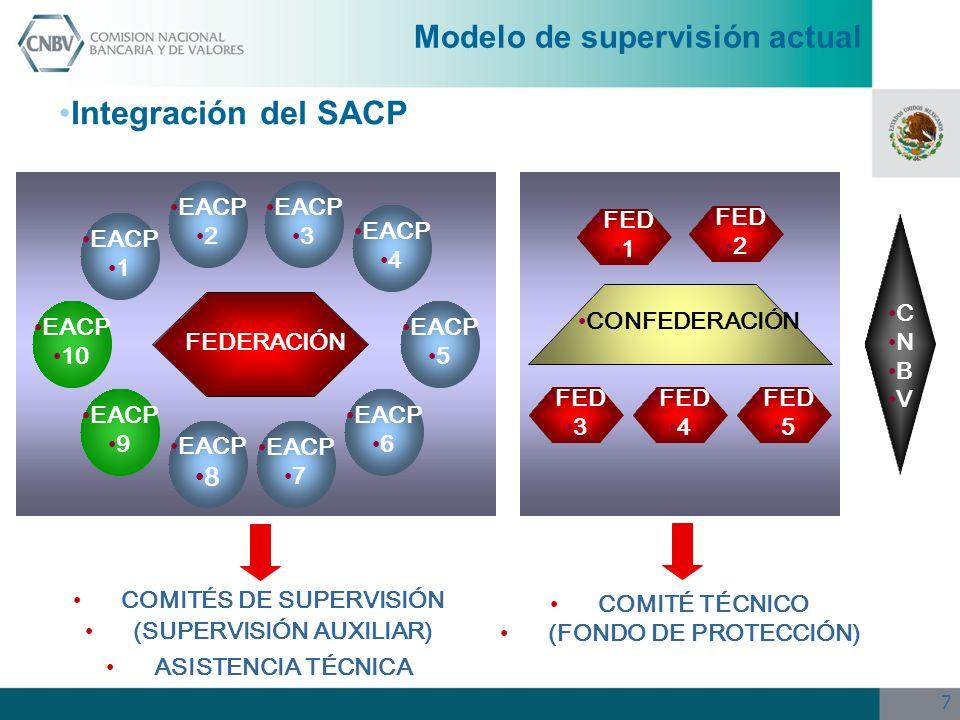 7 FEDERACIÓN EACP 1 EACP 9 EACP 4 EACP 6 EACP 5 EACP 10 EACP 8 EACP 2 EACP 3 EACP 7 COMITÉS DE SUPERVISIÓN (SUPERVISIÓN AUXILIAR) ASISTENCIA TÉCNICA C