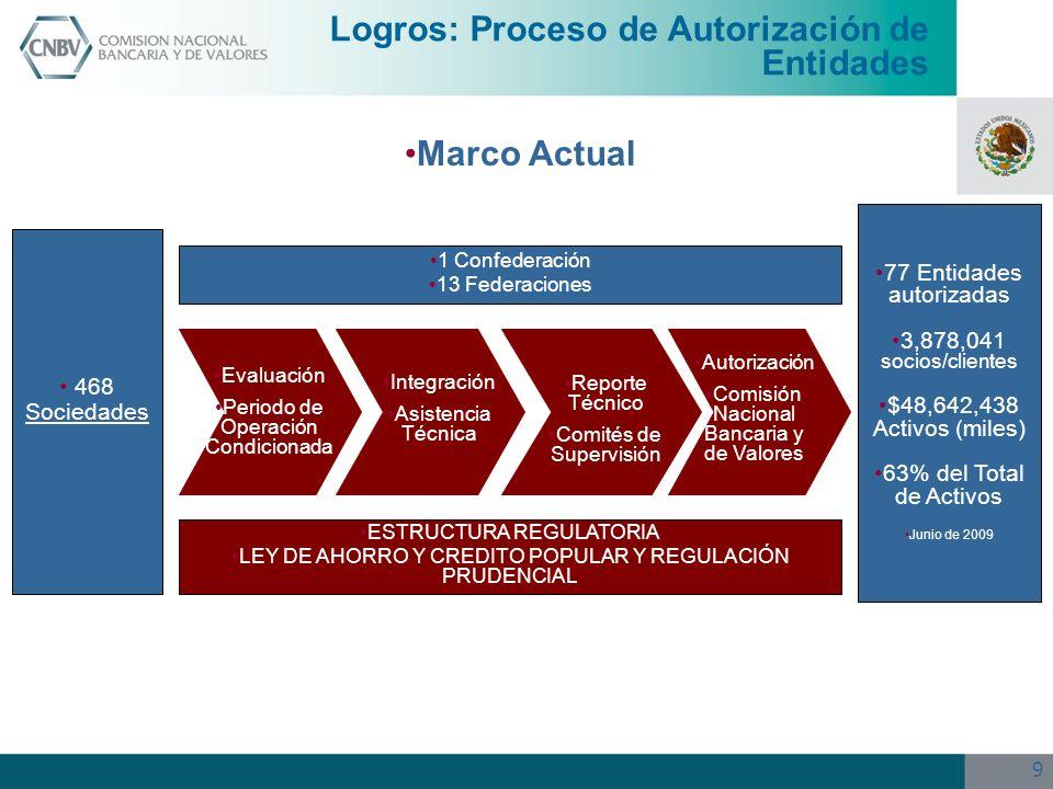 10 Avances en la regularización Si bien la LACP se publicó en junio de 2001, los resultados tangibles del esfuerzo por regularizar al Sector de Ahorro y Crédito Popular se empezaron a observar a finales de 2005 con la autorización de las primeras EACP.