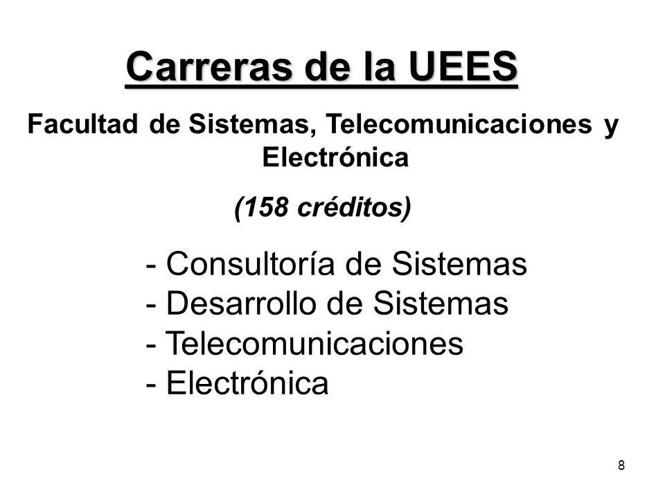8 Carreras de la UEES Facultad de Sistemas, Telecomunicaciones y Electrónica (158 créditos) - Consultoría de Sistemas - Desarrollo de Sistemas - Telec