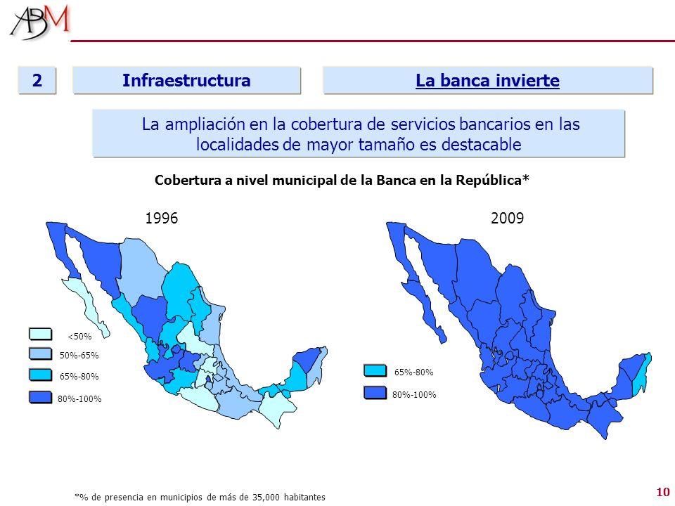 10 Infraestructura 2 La banca invierte Cobertura a nivel municipal de la Banca en la República* 2009 65%-80% 80%-100% 50%-65% 65%-80% 80%-100% <50% 19