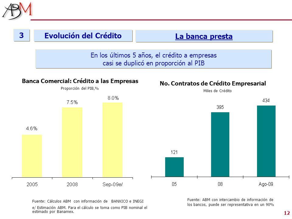 12 Evolución del Crédito 3 La banca presta En los últimos 5 años, el crédito a empresas casi se duplicó en proporción al PIB Fuente: ABM con intercamb