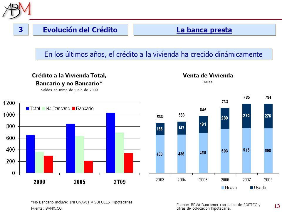 13 En los últimos años, el crédito a la vivienda ha crecido dinámicamente La banca presta Crédito a la Vivienda Total, Bancario y no Bancario* Saldos