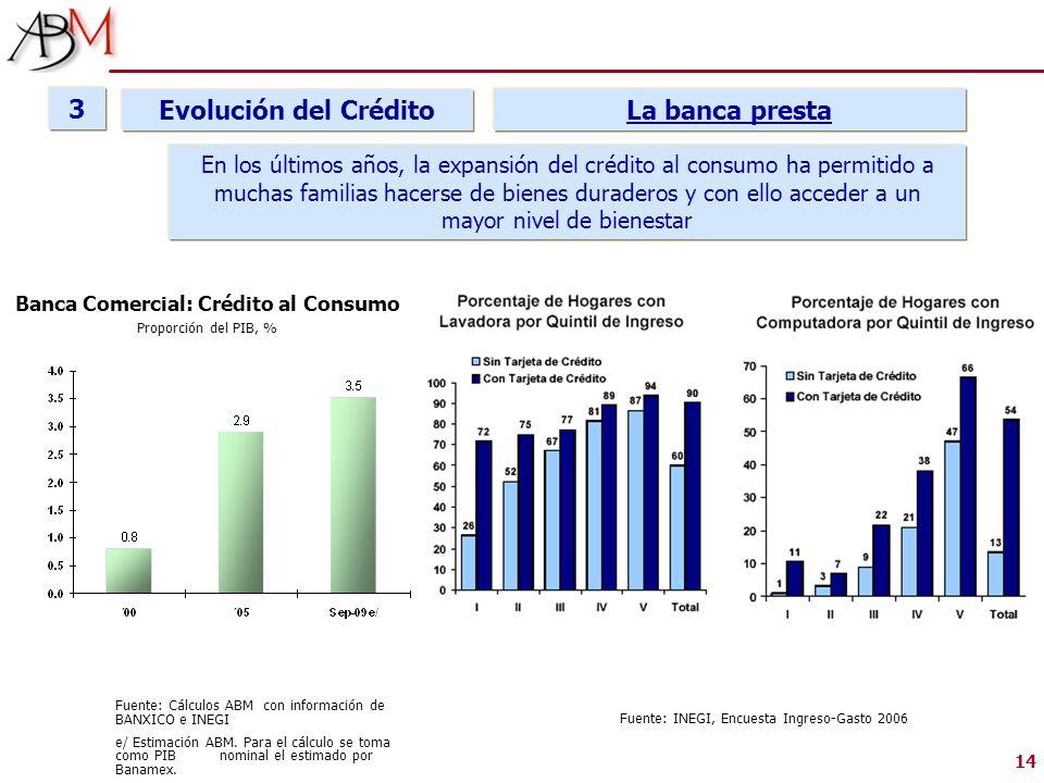 14 En los últimos años, la expansión del crédito al consumo ha permitido a muchas familias hacerse de bienes duraderos y con ello acceder a un mayor n