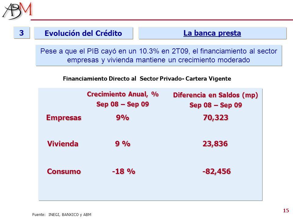 15 Financiamiento Directo al Sector Privado- Cartera Vigente Crecimiento Anual, % Sep 08 – Sep 09 Empresas Vivienda Consumo 9% 9 % -18 % -18 % La banc